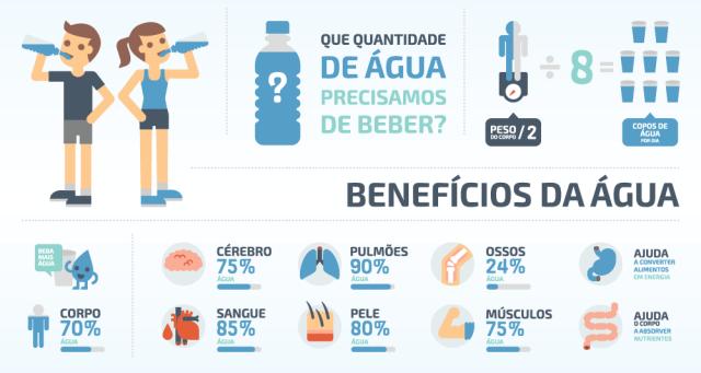 Resultado de imagem para beneficios da agua para o corpo
